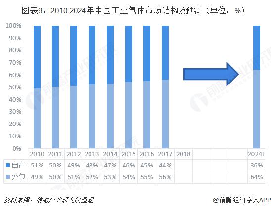 图表9:2010-2024年中国工业气体市场结构及预测(单位:%)