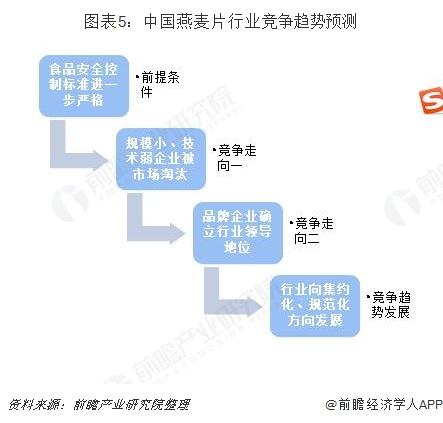 图表5:中国燕麦片行业竞争趋势预测