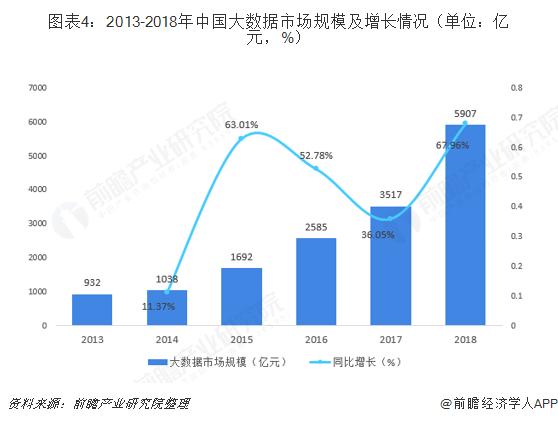 图表4:2013-2018年中国大数据市场规模及增长情况(单位:亿元,%)