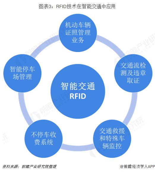 图表3:RFID技术在智能交通中应用