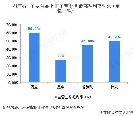 图表4: 主要食品上市主营业务最高毛利率对比(单位:%)
