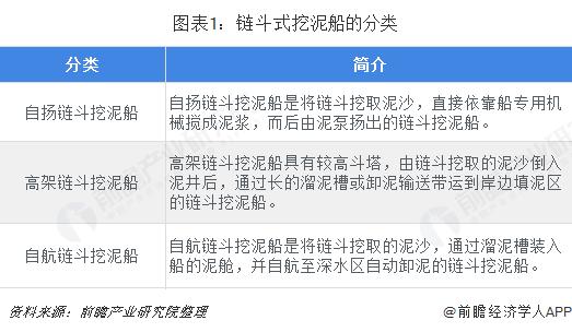 图表1:链斗式挖泥船的分类