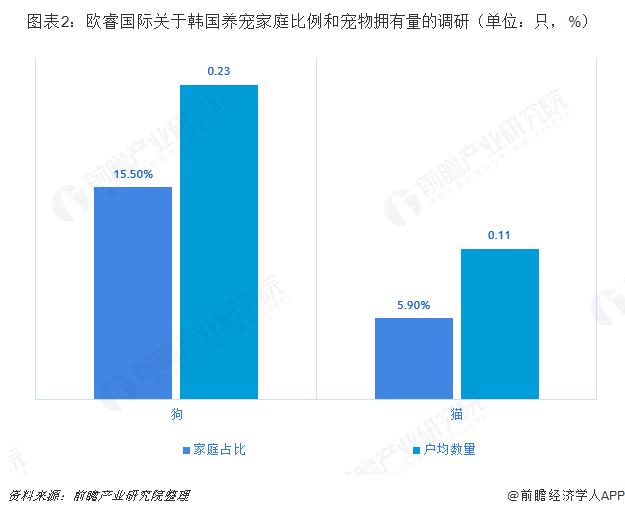 图表2:欧睿国际关于韩国养宠家庭比例和宠物拥有量的调研(单位:只,%)