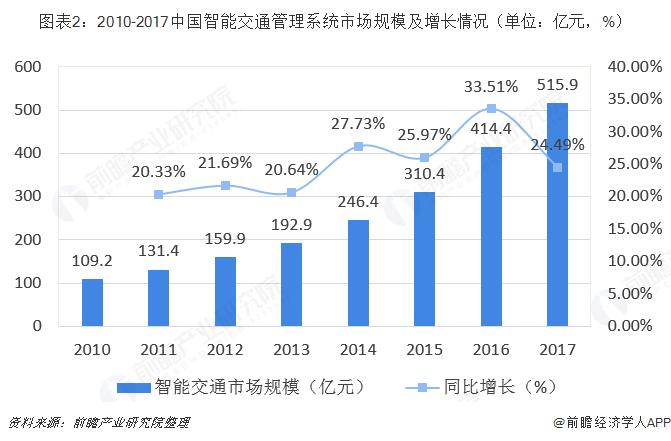 图表2:2010-2017中国智能交通管理系统市场规模及增长情况(单位:亿元,%)