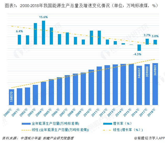 图表1:2000-2018年我国能源生产总量及增速变化情况(单位:万吨标准煤,%)