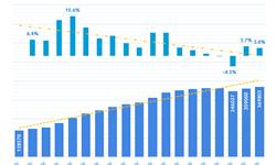 2018能源消费总量增长3.3% 万元GDP能耗下降3.10% 2019有望提前完成十三五节能减排目标