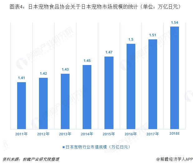 图表4:日本宠物食品协会关于日本宠物市场规模的统计(单位:万亿日元)