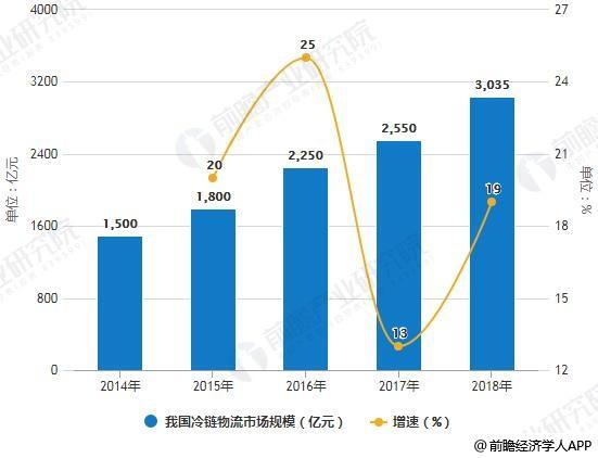 2014-2018年我国冷链物流市场规模及增长情况