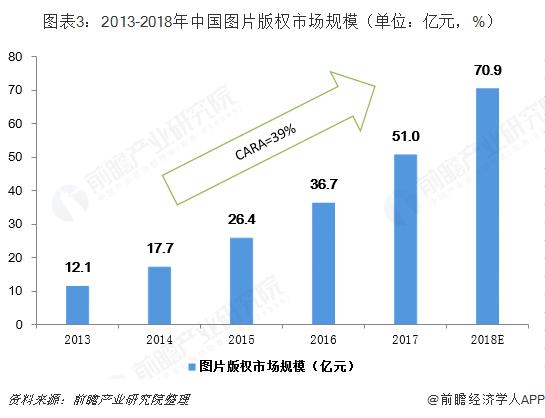 图表3:2013-2018年中国图片版权市场规模(单位:亿元,%)