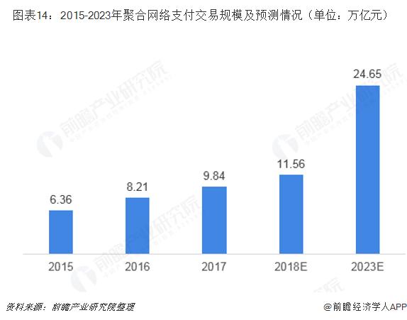 图表14:2015-2023年聚合网络支付交易规模及预测情况(单位:万亿元)