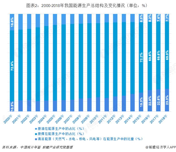 图表2:2000-2018年我国能源生产总结构及变化情况(单位:%)