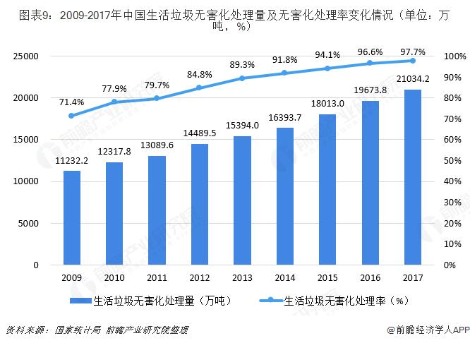 图表9:2009-2017年中国生活垃圾无害化处理量及无害化处理率变化情况(单位:万吨,%)