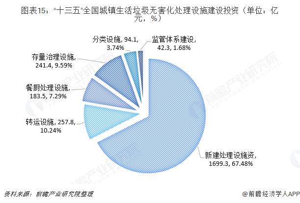 """图表15:""""十三五""""全国城镇生活垃圾无害化处理设施建设投资(单位:亿元,%)"""