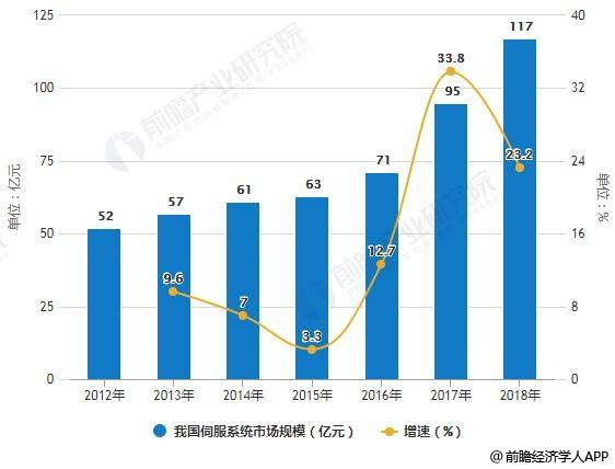 2012-2018年我国伺服系统市场规模统计及增长情况
