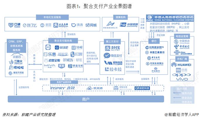 图表1:聚合支付产业全景图谱