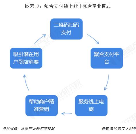图表17:聚合支付线上线下融合商业模式