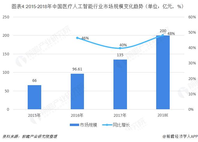 图表4:2015-2018年中国医疗人工智能行业市场规模变化趋势(单位:亿元,%)