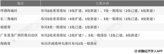中国五大区域沿江LNG码头布局方案统计情况