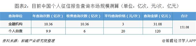 图表2:目前中国个人征信报告查询市场规模测算(单位:亿次,元/次,亿元)