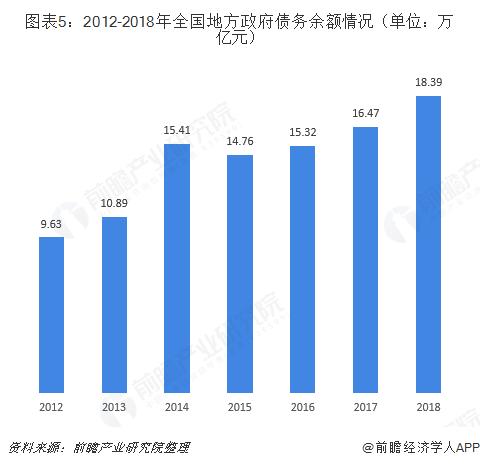 图表5:2012-2018年全国地方政府债务余额情况(单位:万亿元)