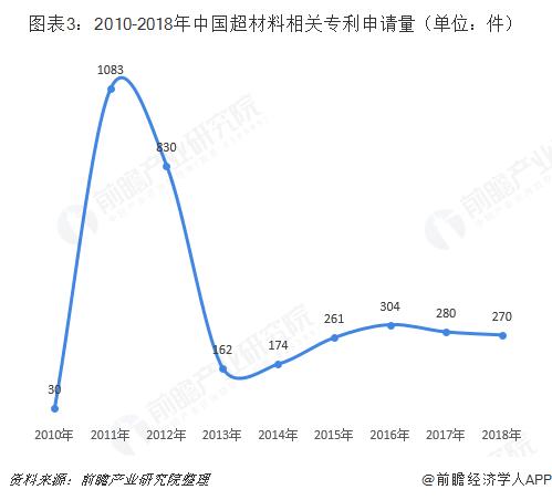 图表3:2010-2018年中国超材料相关专利申请量(单位:件)