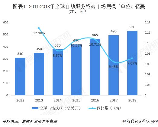 图表1: 2011-2018年全球自助服务终端市场规模(单位:亿美元,%)