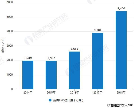 2014-2018年我国LNG进口量统计情况