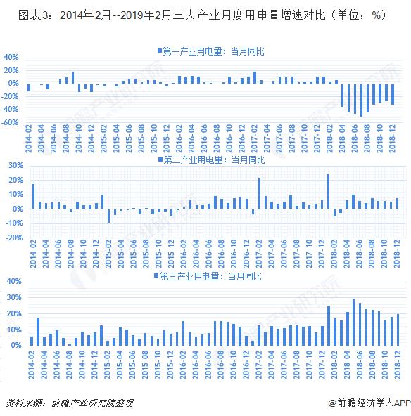 图表3:2014年2月--2019年2月三大产业月度用电量增速对比(单位:%)