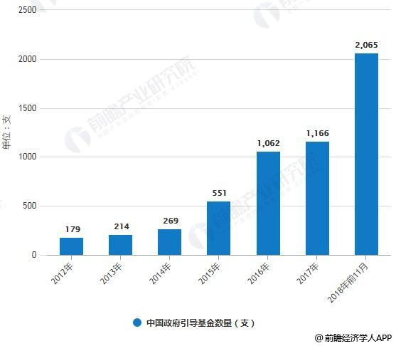 2012-2018年前11月中国政府引导基金数量统计情况