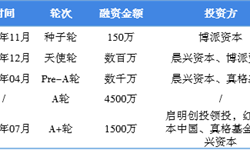 一年内超5亿融资流向5家游戏陪玩平台  一文了解2018年中国游戏陪玩市场