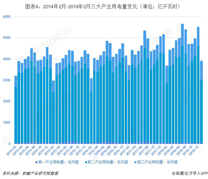 图表4:2014年2月-2019年2月三大产业用电量变化(单位:亿千瓦时)