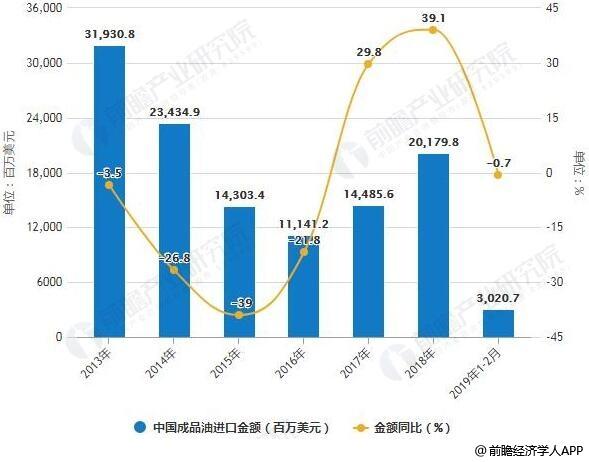 2013-2019年1-2月中国成品油进口量、金额及增长情况