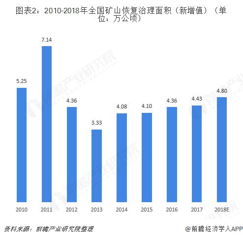 图表2:2010-2018年全国矿山恢复治理面积(新增值)(单位:万公顷)