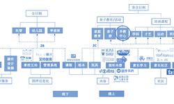 预见2019:《2019年中国<em>早</em><em>教</em>产业全景图谱》(附竞争格局、发展现状、投融资等) 国内<em>早</em><em>教</em>渗透率较低,仍有较大提升空间