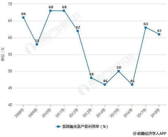 2008-2018年我国氟化氢产能利用率统计情况及预测