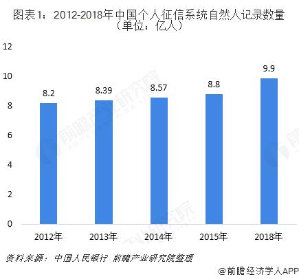 图表1:2012-2018年中国个人征信系统自然人记录数量(单位:亿人)