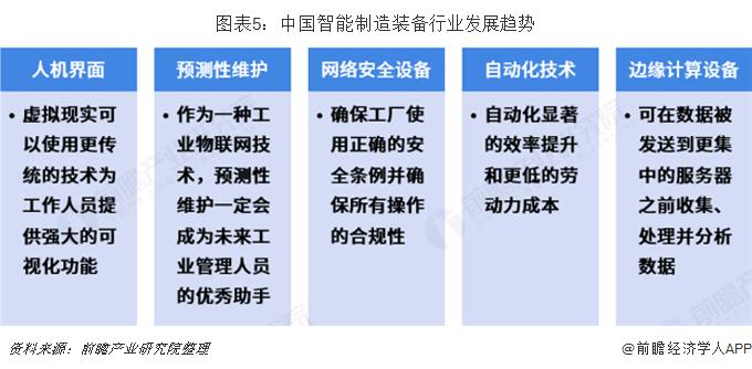 图表5:中国智能制造装备行业发展趋势