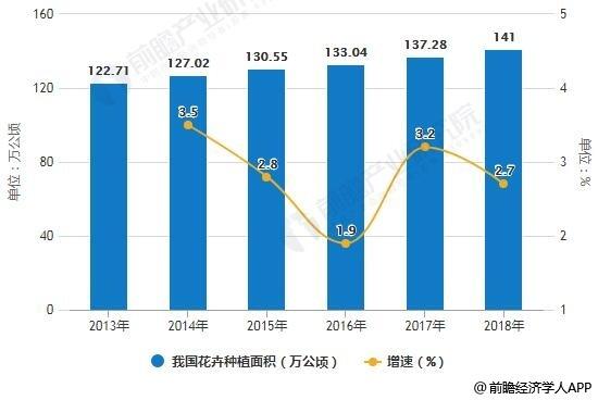 2013-2018年我国花卉种植面积及增长情况预测