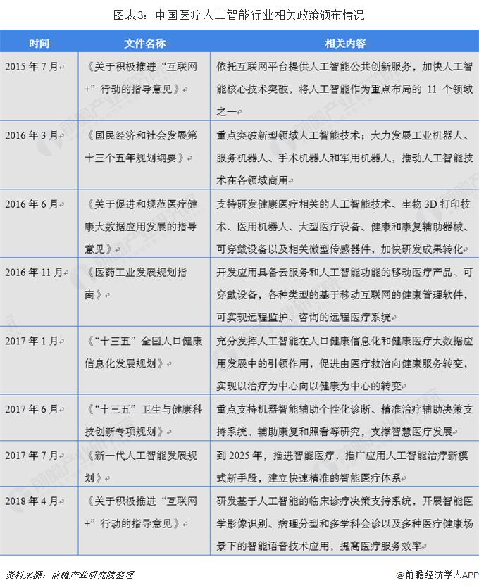 图表3:中国医疗人工智能行业相关政策颁布情况