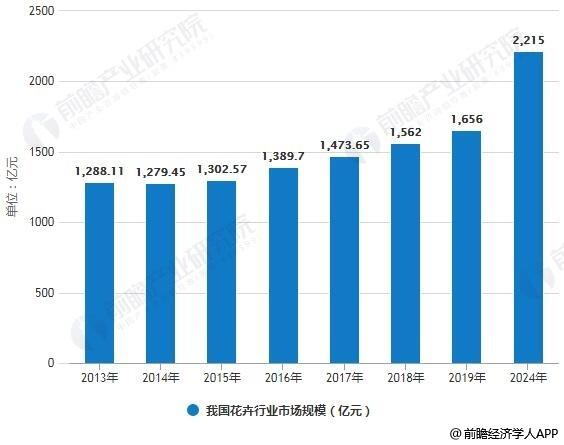 2013-2024年我国花卉行业市场规模情况及预测