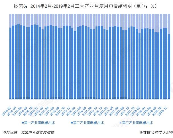 图表6:2014年2月-2019年2月三大产业月度用电量结构图(单位:%)