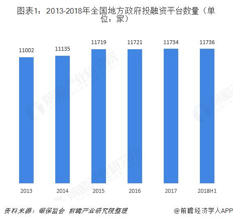 图表1:2013-2018年全国地方政府投融资平台数量(单位:家)