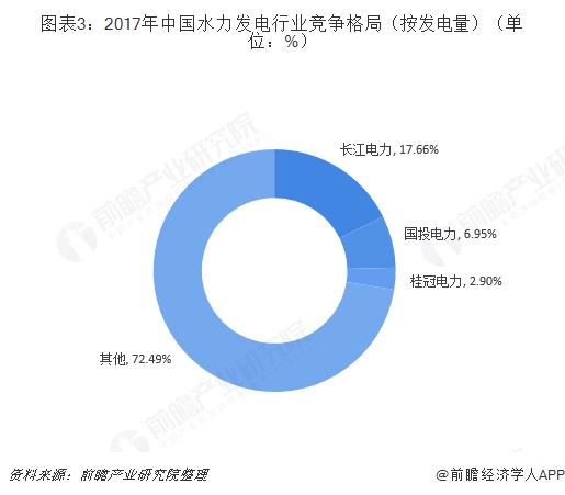 图表3:2017年中国水力发电行业竞争格局(按发电量)(单位:%)