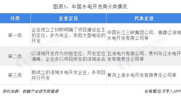 图表1:中国水电开发商分类情况