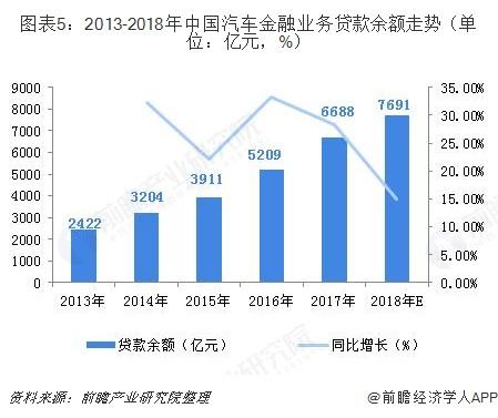 圖表5:2013-2018年中國汽車金融業務貸款余額走勢(單位:億元,%)
