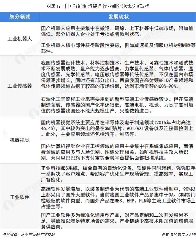 图表1:中国智能制造装备行业细分领域发展现状