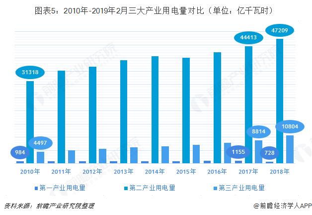图表5:2010年-2019年2月三大产业用电量对比(单位:亿千瓦时)