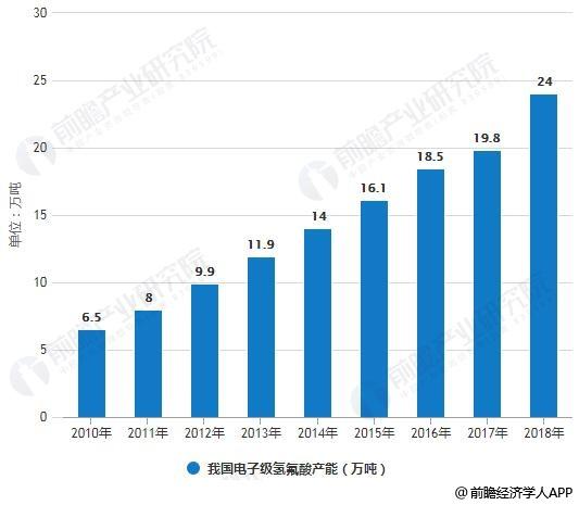 2010-2018年我国电子级氢氟酸产能统计情况及预测