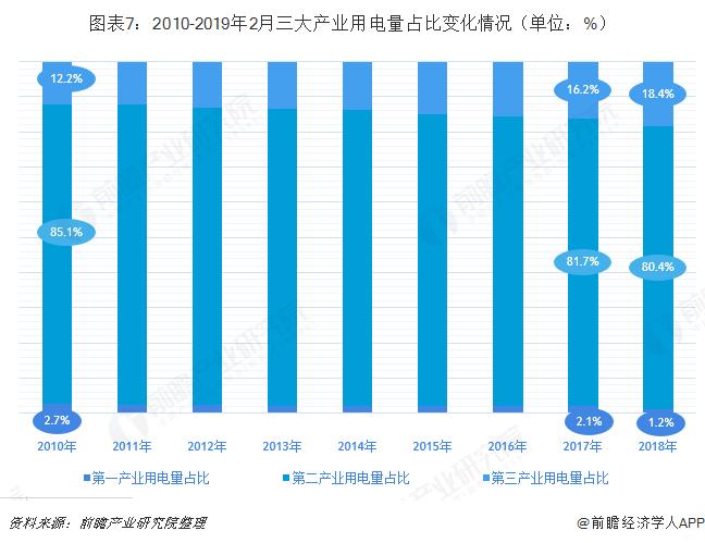 图表7:2010-2019年2月三大产业用电量占比变化情况(单位:%)