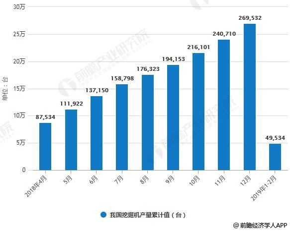 2018年-2019年1-2月我国挖掘机产量累计值统计情况